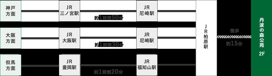 神戸方面からはJR三ノ宮駅、JR尼崎駅を経由、大阪方面からはJR大阪駅、JR尼崎駅を経由、但馬方面からはJR豊岡駅、JR福知山駅を経由。各駅からJR柏原駅へ。